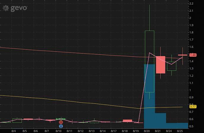 penny stocks to watch Gevo Inc. (GEVO stock chart)