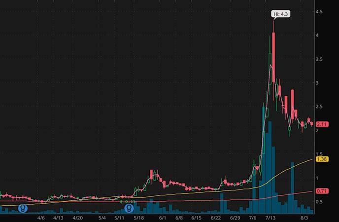 penny stocks to watch Heat Biologics (HTBX stock chart)
