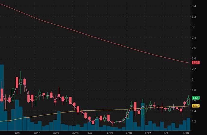 penny stocks to watch Inpixon (INPX stock chart)