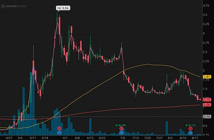 penny stocks to watch Remark Holdings (MARK stock chart)