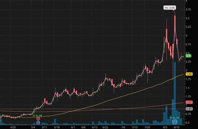 penny stocks to watch Travena Inc. (TRVN stock chart)