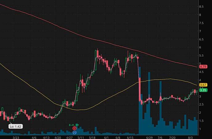 penny stocks to watch Xeris Pharaceuticals (XERS stock chart)