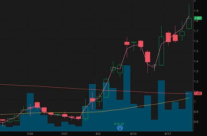 penny stocks to watch Zosano Pharma Corporation (ZSAN stock chart)