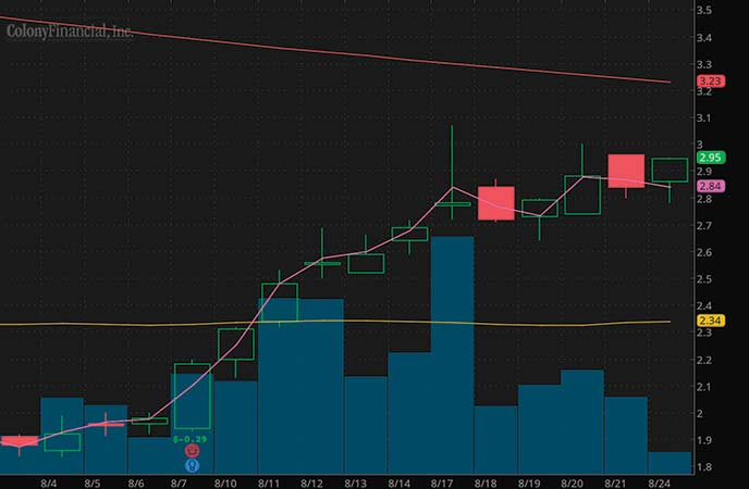penny stocks to watch august Colony Capital Inc. (CLNY stock chart)