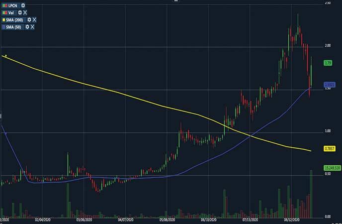 penny stocks to watch healthcare Lipocine Inc. (LPCN stock chart)