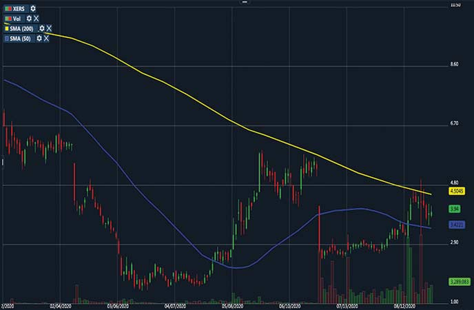 penny stocks to watch healthcare Xeris Pharmaceuticals Inc. (XERS stock chart)