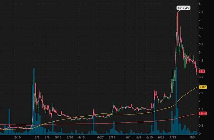 penny stocks to watch iBio Inc. (IBIO stock chart)