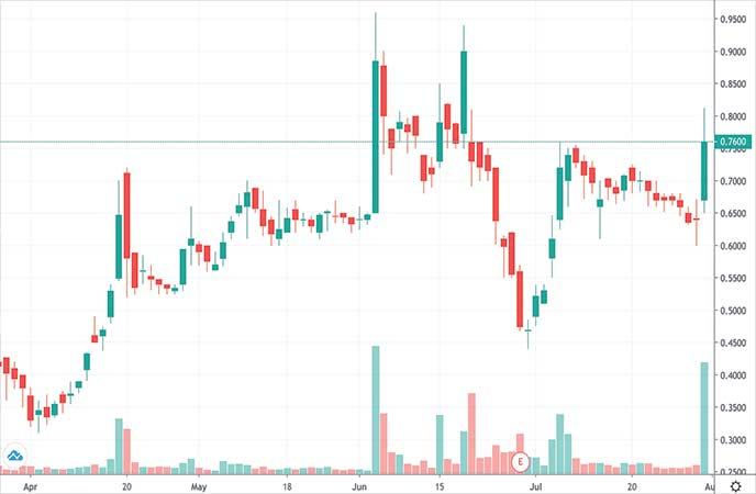 penny stocks to watch this week Acasti Pharma Inc. (ACST stock chart)