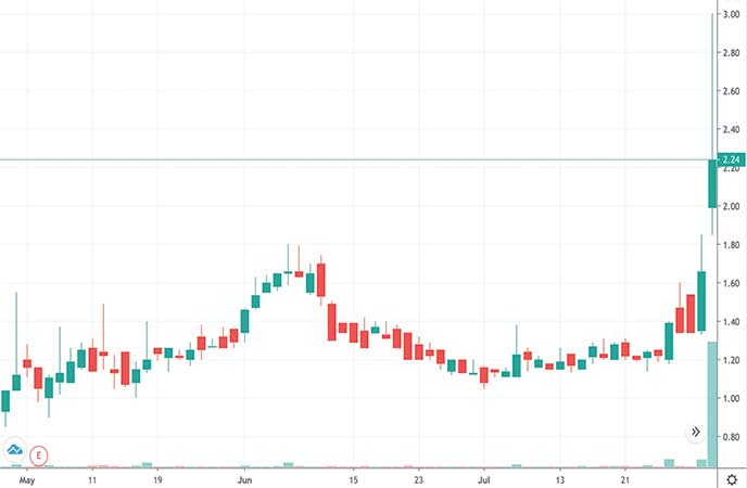 penny stocks to watch this week Huttig Buildings Products Inc. (HBP stock chart)