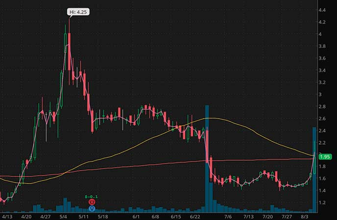 penny stocks under $2 CohBar Inc. (CWBR stock chart)