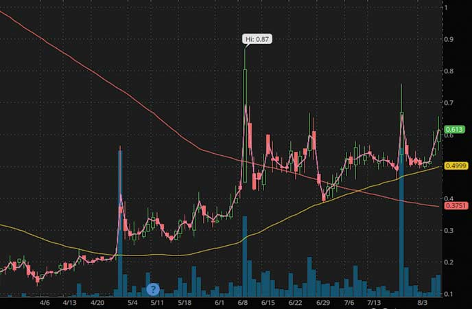 penny stocks under $2 Exela Technologies (XELA stock chart)