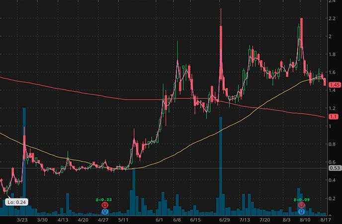 plasma penny stocks to watch T2 Biosystems Inc. (TTOO stock chart)