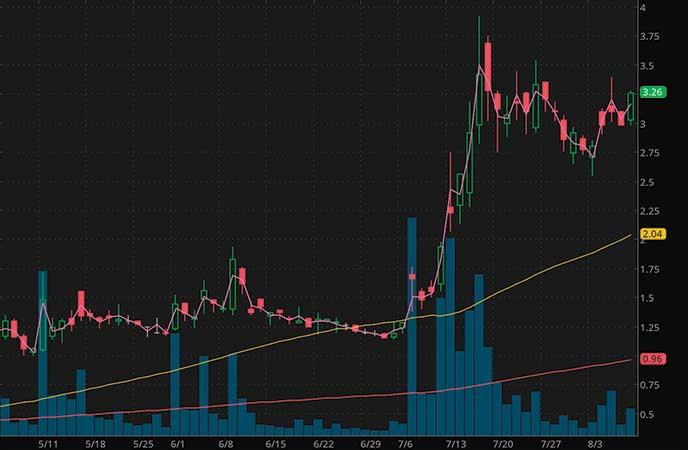 robinhood penny stocks to watch AgEagle Aerial Systems (UAVS stock chart)