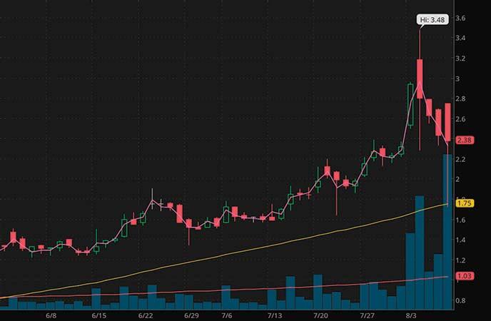 robinhood perobinhood penny stocks to watch Trevena Inc. (TRVN stock chart)robinhood penny stocks to watch Trevena Inc. (TRVN stock chart)nny stocks to watch Trevena Inc. (TRVN stock chart)