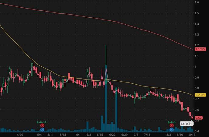 top penny stocks to buy EyePoint Pharmaceuticals Inc. (EYPT stock chart)