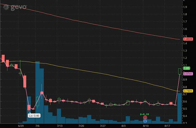 top penny stocks to buy Gevo Inc. (GEVO stock chart)