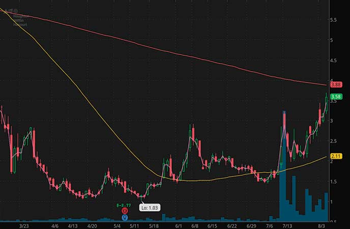 volatile penny stocks to watch Houghton Mifflin Harcourt Co (HMHC stock chart)