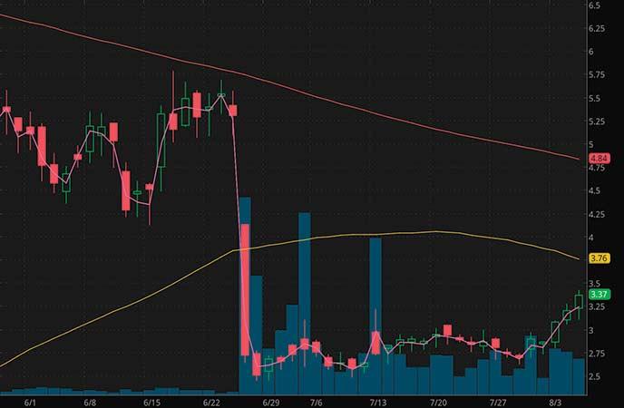 volatile penny stocks to watch Xeris Pharmaceuticals (XERS stock chart)