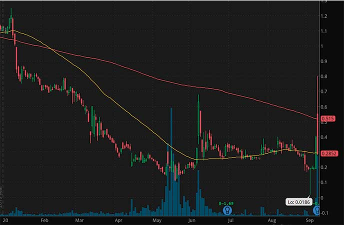 bad penny stocks JC Penney Co (JCPNQ stock chart)