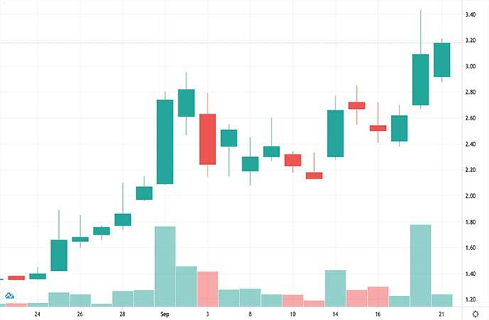 best penny stocks to watch Evogene Ltd. (EVGN stock chart)