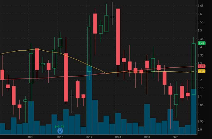 best penny stocks to watch Mustang Bio (MBIO stock chart)