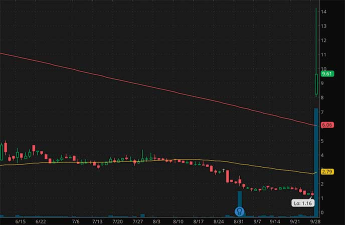 biotech penny stocks to watch Aptorum Group (APM stock chart)