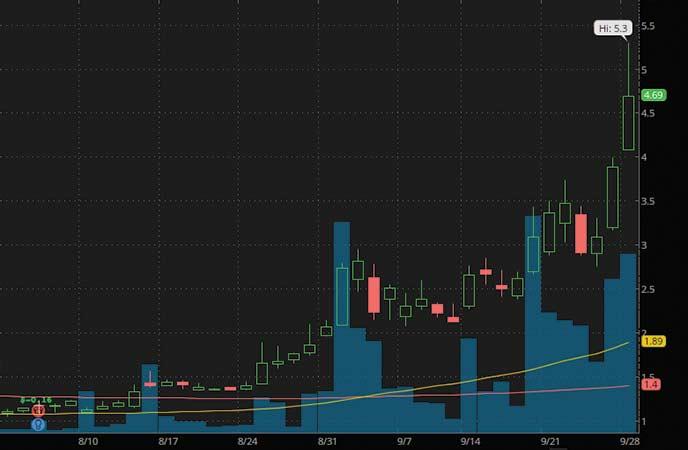 biotech penny stocks to watch Evogene Ltd. (EVGN stock chart)