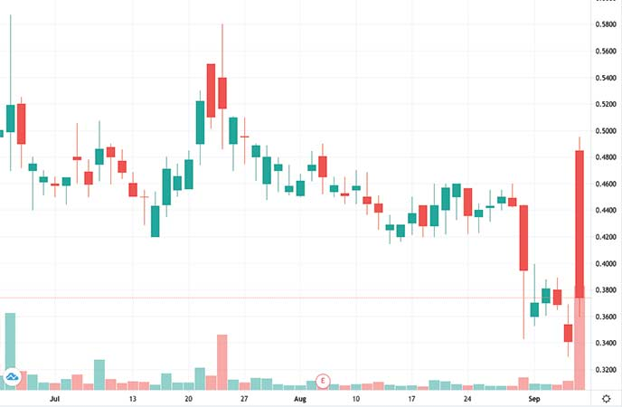 biotech penny stocks to watch InspireMD Inc. (NSPR stock chart)