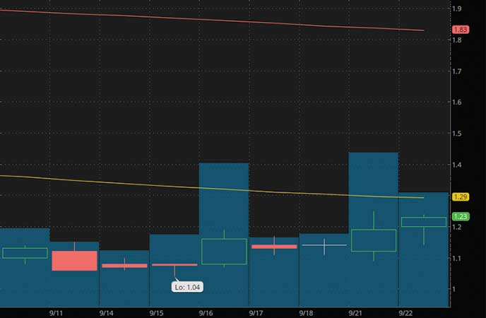 high volume penny stocks to watch Organigram Holdings Inc. (OGI stock chart)