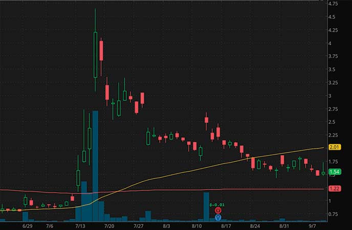 internet penny stocks to watch Boxlight Corporation (BOXL stock chart)