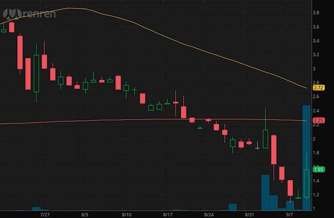 internet penny stocks to watch Renren Inc. (RENN stock chart)