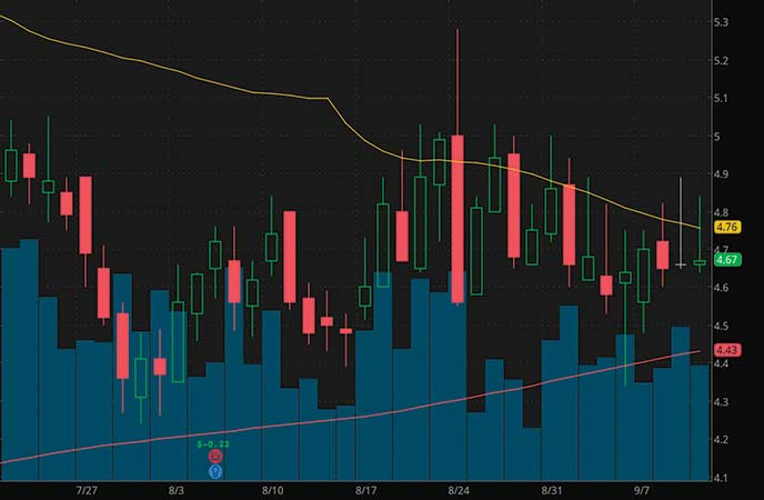 penny stocks on Robinhood WeBull to watch Kezar Lifesciences Inc. (KZR stock chart)