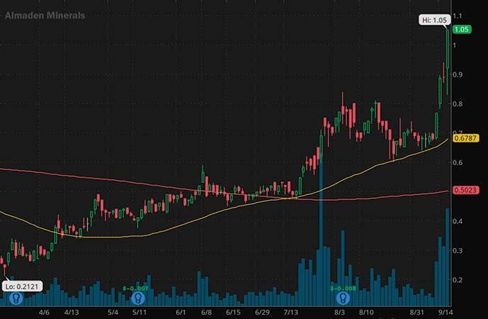 penny stocks on robinhood Almaden Minerals Ltd. (AAU stock chart)