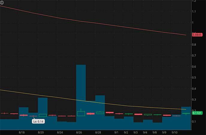 penny stocks to buy Castor Maritime Inc. (CTRM stock chart)
