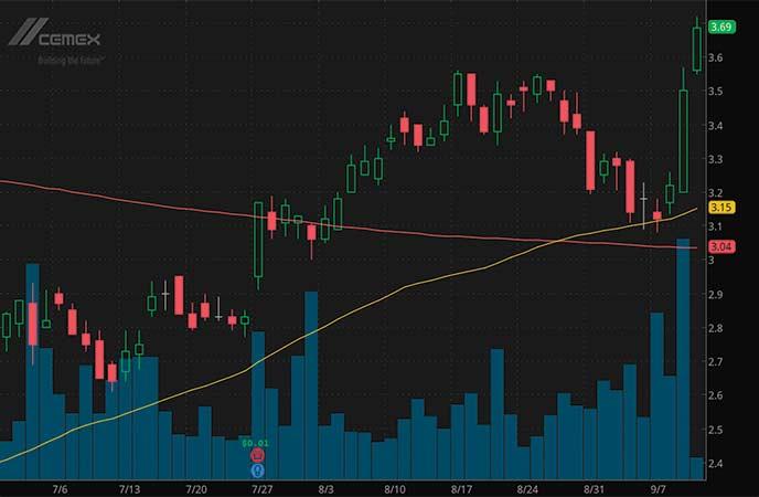 penny stocks to buy Cemex (CX stock chart)