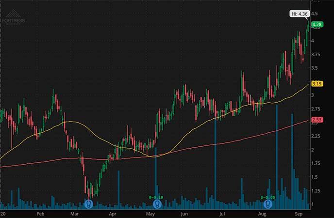 penny stocks to buy Fortress Biotech Inc. (FBIO stock chart)