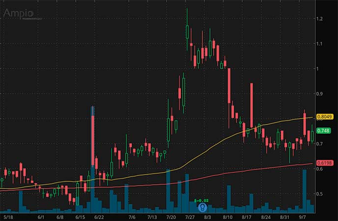 penny stocks to buy according to analyst forecasts Ampio Pharmaceuticals Inc. (AMPE stock chart)