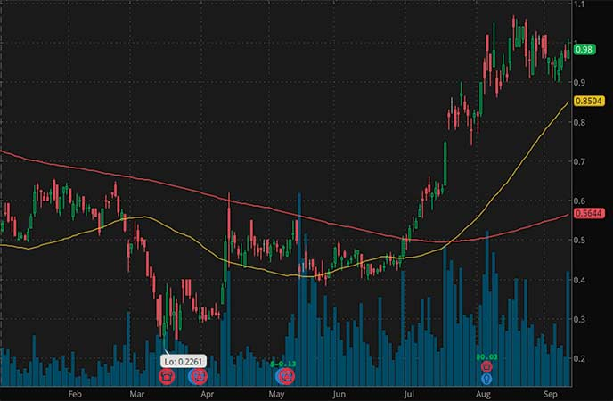 penny stocks to buy according to analyst forecasts Great Panther Mining Limited (GLP stock chart)