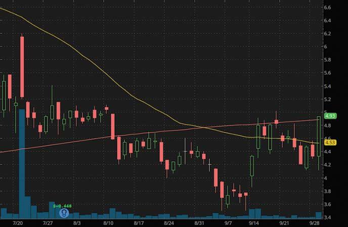 penny stocks to buy analyst forecast InflaRX N.V. (IFRX stock chart)