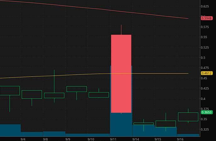 penny stocks to buy avoid Avinger Inc. (AVGR stock chart)