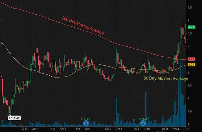 penny stocks to buy avoid Axovant Gene Therapies Ltd (NASDAQ AXGT stock chart)