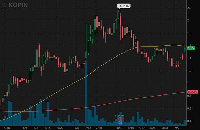 penny stocks to buy avoid Kopin Corp. (KOPN stock chart)