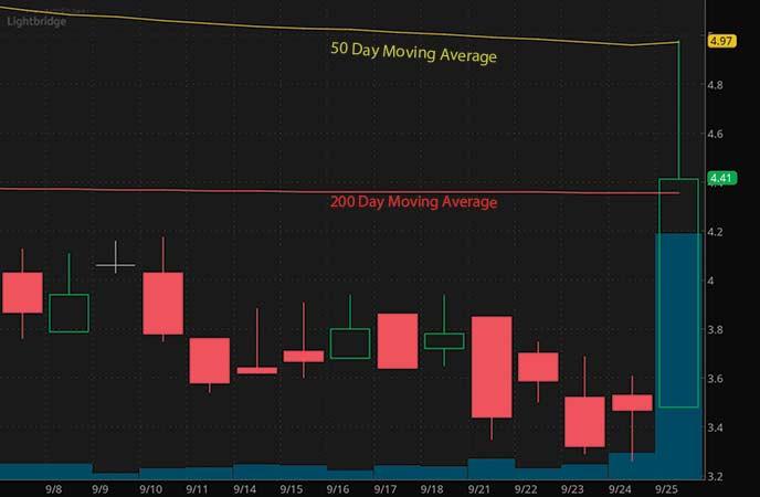 penny stocks to buy avoid Lightbridge (NASDAQ LTBR stock chart)