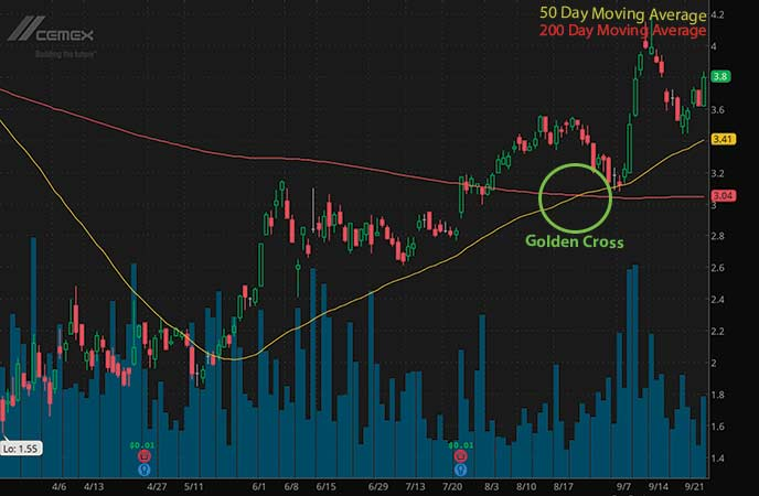 penny stocks to buy or sell CEMEX SAB de CV (CX stock chart)