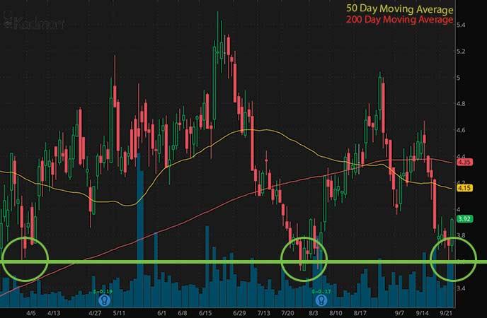 penny stocks to buy or sell Kadmon Holdings (KDMN stock chart)