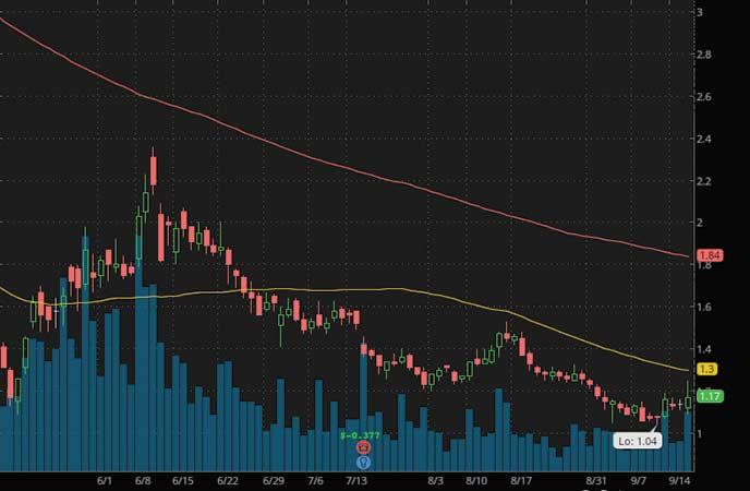 penny stocks to buy right now analyst rating Organigram Holdings (OGI stock chart)