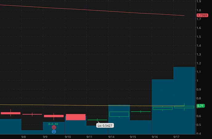penny stocks to buy under $1 Yatra Online Inc. (YTRA stock chart)