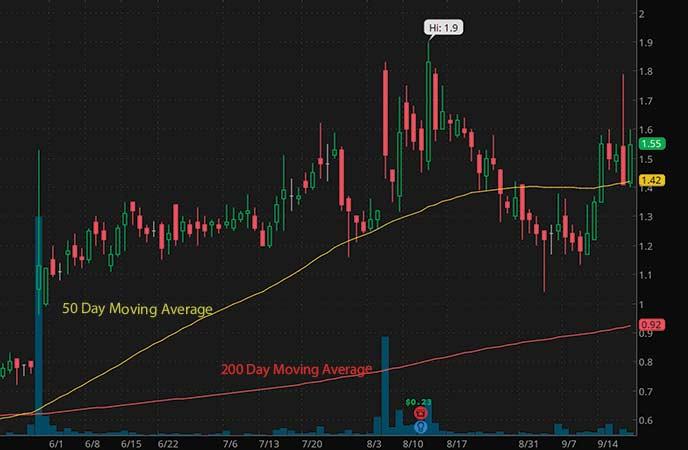 penny stocks to buy under $2 Aerpio Pharmaceuticals Inc. (ARPO stock chart)