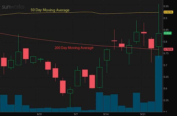 penny stocks to buy under $2 Sunworks Inc. (SUNW stock chart)