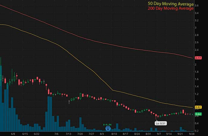 penny stocks to buy under 3 dollars Iterum Therapeutics PLC (ITRM stock chart)